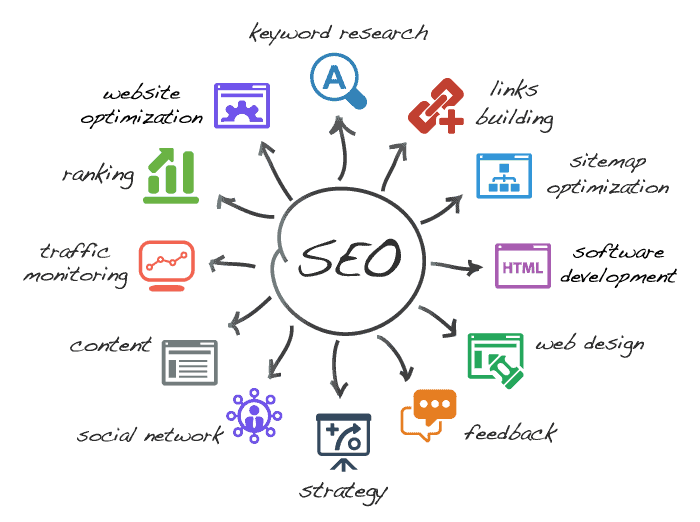 Search Engine Optimization SEO diagram